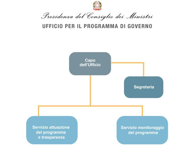 Governo italiano amministrazione trasparente ufficio for Indirizzo parlamento italiano