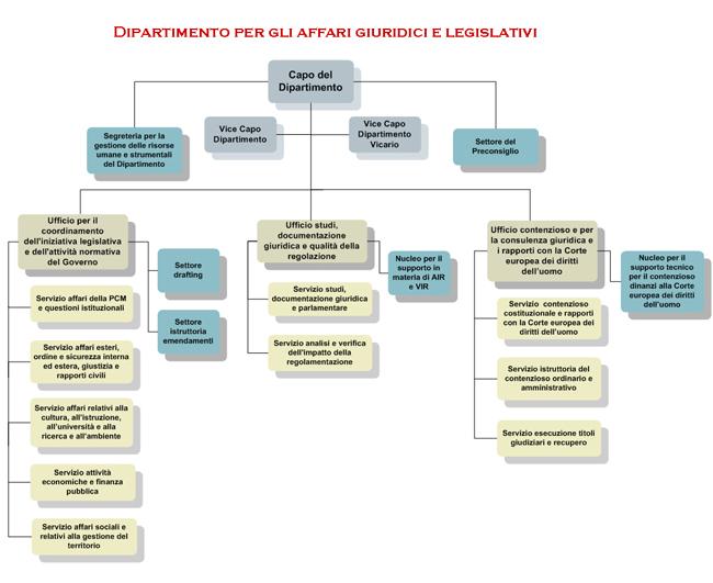 Governo italiano presidenza del consiglio dipartimento for Sito governo italiano